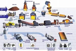 Production Processes  U2013 Flowchart