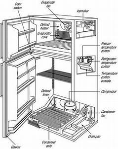 Kitchenaid Refrigerator Parts Diagram   Casanovainterior