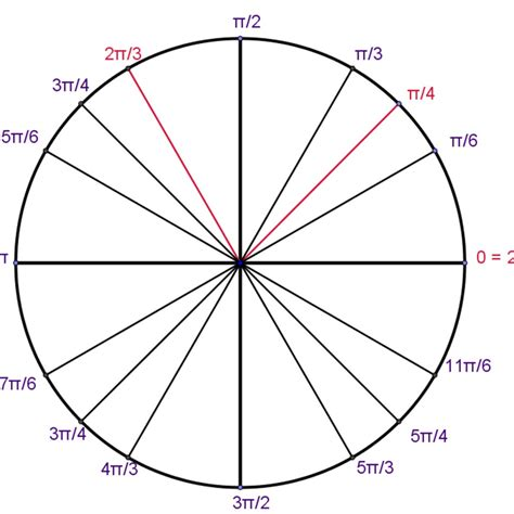 Solutions On Unit Circle Free Math Worksheets