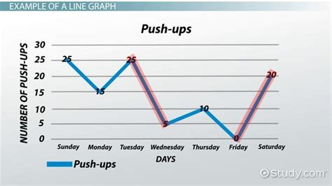 How To Make A Line Graph?