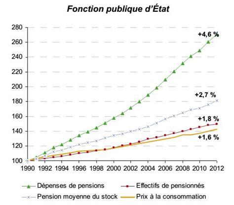 montant du point d indice valeur du point retraite fonction publique
