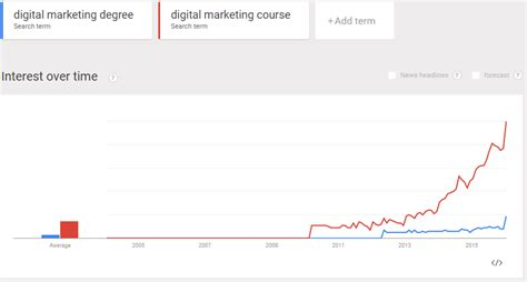 Part Time Digital Marketing Courses by How Can You Future Proof Your Digital Knowledge Digital