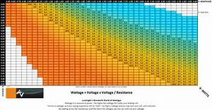 A Simple Wattage Chart Showing The Relationship Between