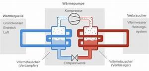 Luft Wasser Wärmepumpe Funktion : w rmepumpe funktionsweise ~ Orissabook.com Haus und Dekorationen