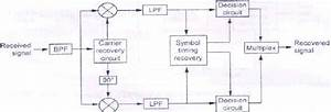 4 Block Diagram Of A Qpsk Transmitter  5 Shows A Block