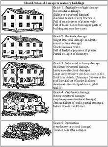 The EMS-98 damage scale for masonry buildings | Download ...