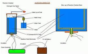 Hydrogen Generator Plans   Hive Chemicals  U0026 Equipment