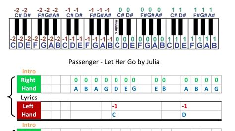 Easy piano songs with letter piano notes & tutorial. Passenger - Let Her Go - Music Sheets - Piano Tabs - YouTube