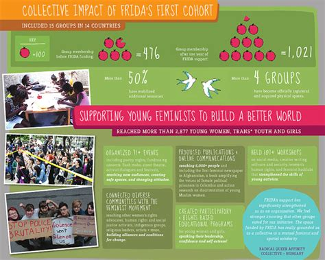 best homepage design 4 steps to creating stellar infographic annual reports
