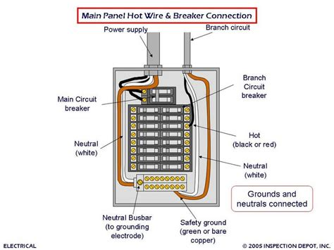 wiring diagram main breaker panel wiring image similiar circuit breaker panel diagram keywords on wiring diagram main breaker panel