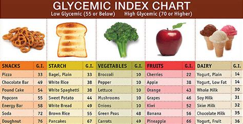 glucose cuisine of glycemic index in day to day goqii