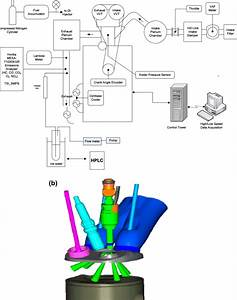 A  Schematic Of Engine And Instrumentation Setup And  B