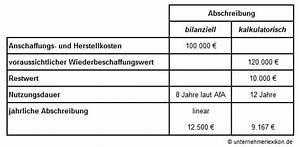 Wiederbeschaffungswert Berechnen : kalkulatorische abschreibung erkl rungen beispiele hilfe ~ Themetempest.com Abrechnung