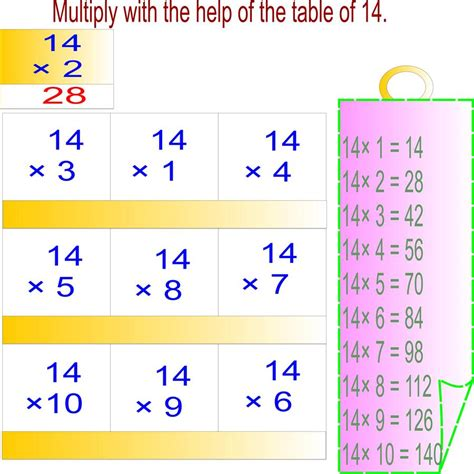 table de 14 multiplication table of 14