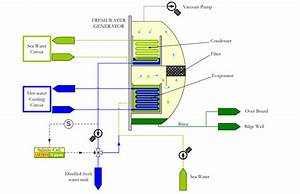 Figure A 11  Fresh Water Generator Diagram