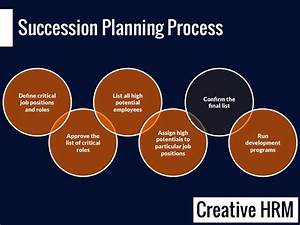Succession planning simple process and tools for Employee succession planning template