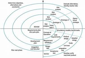 Boehm U2019s Spiral Model Of The Software Process  U2013 Software