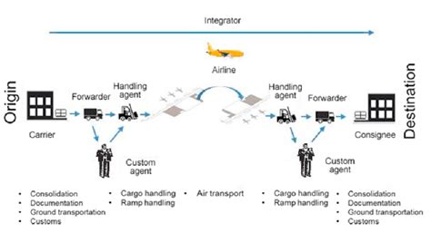 Air Flow Diagram Icon by Air Cargo Supply Chain Mendo 231 A Parentoni Et Al 2016