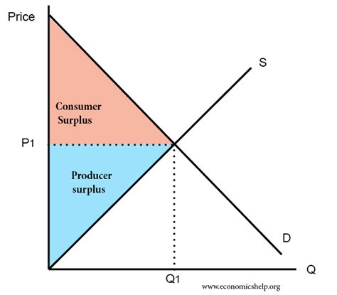 Consumer Surplus And Producer Surplus  Economics Help. Comedy Open Mic London Car Died While Driving. Plumbers In Henderson Nv Do Elephants Eat Meat. Business Banking No Fees Majors In Psychology. Pod Moving And Storage Rates. Garrett Academy Of Technology. Moving Company Charleston Sc Nsdl Email Id. Immigration Attorneys In Chicago. Equifax Credit Score Canada The Big Backyard