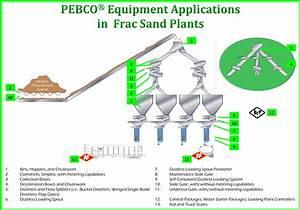 Pebco U00ae  Inc   U2013 The Material Handling Problem Solvers