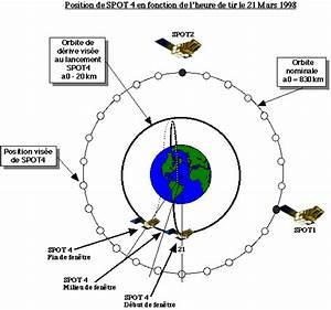 L U0026 39 Orbite De Spot 4