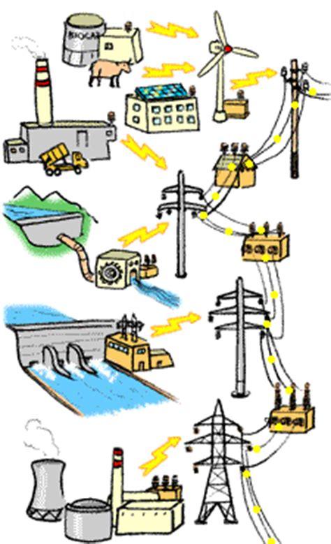 cuisiner au gaz ou à l électricité origine de l électricité energie environnement ch