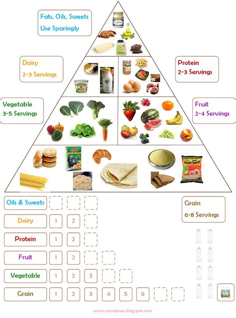 Food Chart Noor Janan Homeschool Noor Janan Homeschool