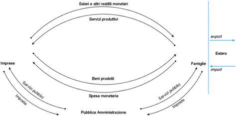 Dispense Di Macroeconomia by Macroeconomia Introduzione