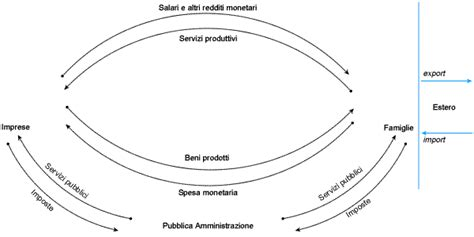 macroeconomia dispense macroeconomia introduzione