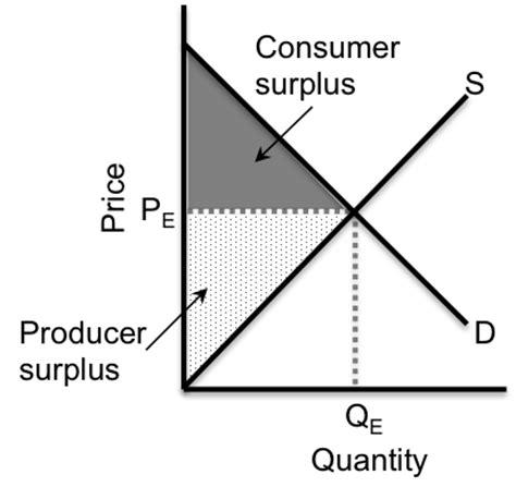 consumer  producer surplus formula oblivious investor