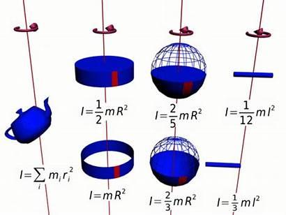 Inertia Momentum Moment Angular Examples Facts Mass