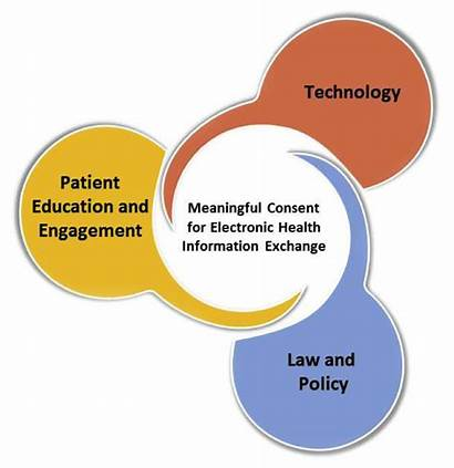 Consent Health Electronic Exchange Patient Providers Healthit