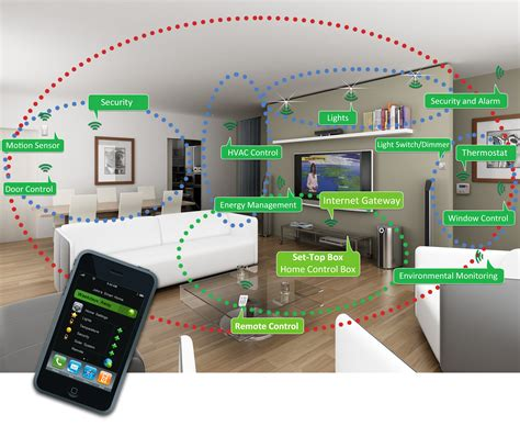 zigbee smart home a blessing or a curse