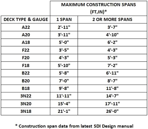 composite deck composite deck span tables roof span as can be seen the span of the rafter in the