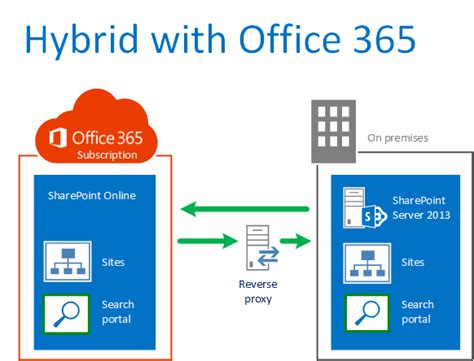 logicstrong blog office  sharepoint hybrid dos