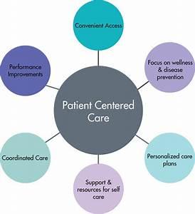 FIGURE: Patient Centered Care Model   Request PDF