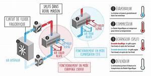 Climatisation Sans Unité Extérieure : climatisation r versible technitoit ~ Premium-room.com Idées de Décoration