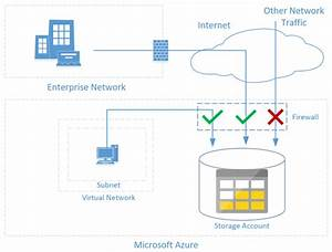 Improve security and performance with Virtual Network ...