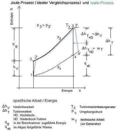 joule kreisprozess chemie schule