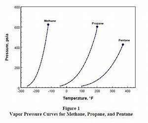 Why Methane Gas Cannot Be Filled In Cylinders
