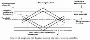 Describe The Eye Diagram As Applicable To Optical Fiber Communication