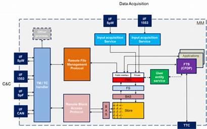 Space Management Storage Data Esa Unit Interface