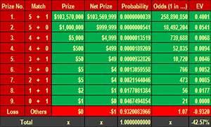 Mega Millions Rules Odds Of Winning Expected Return