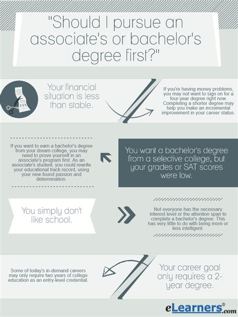 Bachelor S Program by Discover Which Degree You Should Get Associates Or