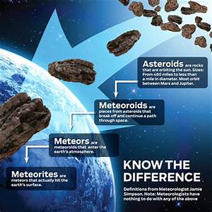 Meteor vs Asteroid vs Comet (page 3) - Pics about space