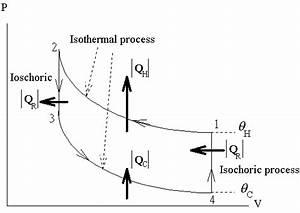 Refrigeration  Pv Diagram Refrigeration Cycle