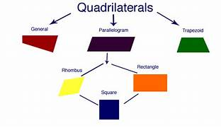 Kinds Of Quadrilateral...Types Of Quadrilaterals