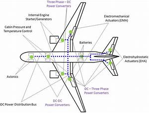 Power Distribution System  Pds  Of A Transport Aircraft