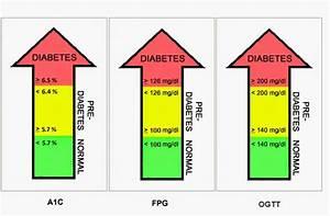 Low Blood Sugar Symptoms Blood Sugar Chart Diabetes