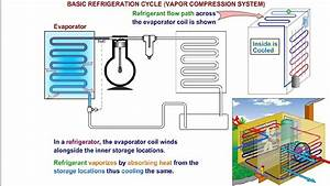 Refrigeration Cycle Explained